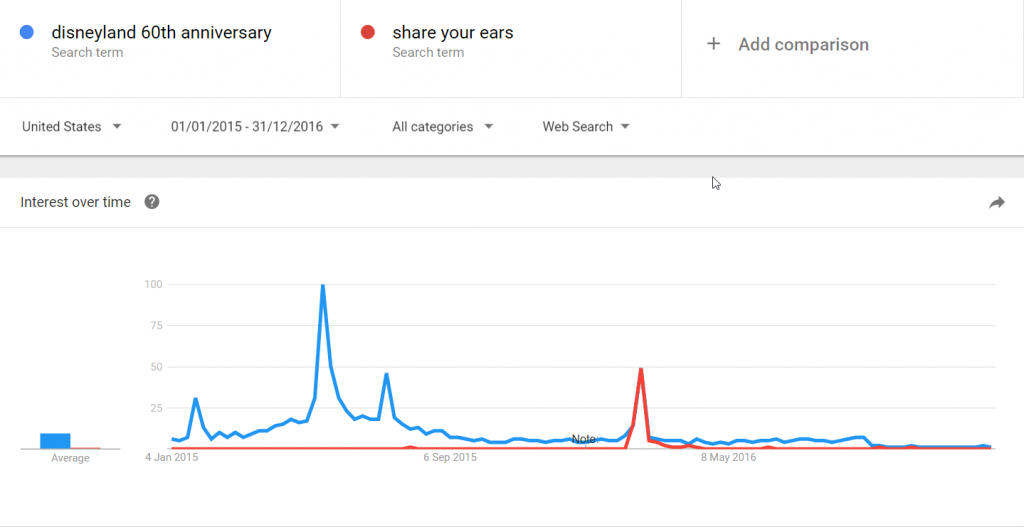 Google Trends : Disneyland 60th anniversary vs Share Your Ears